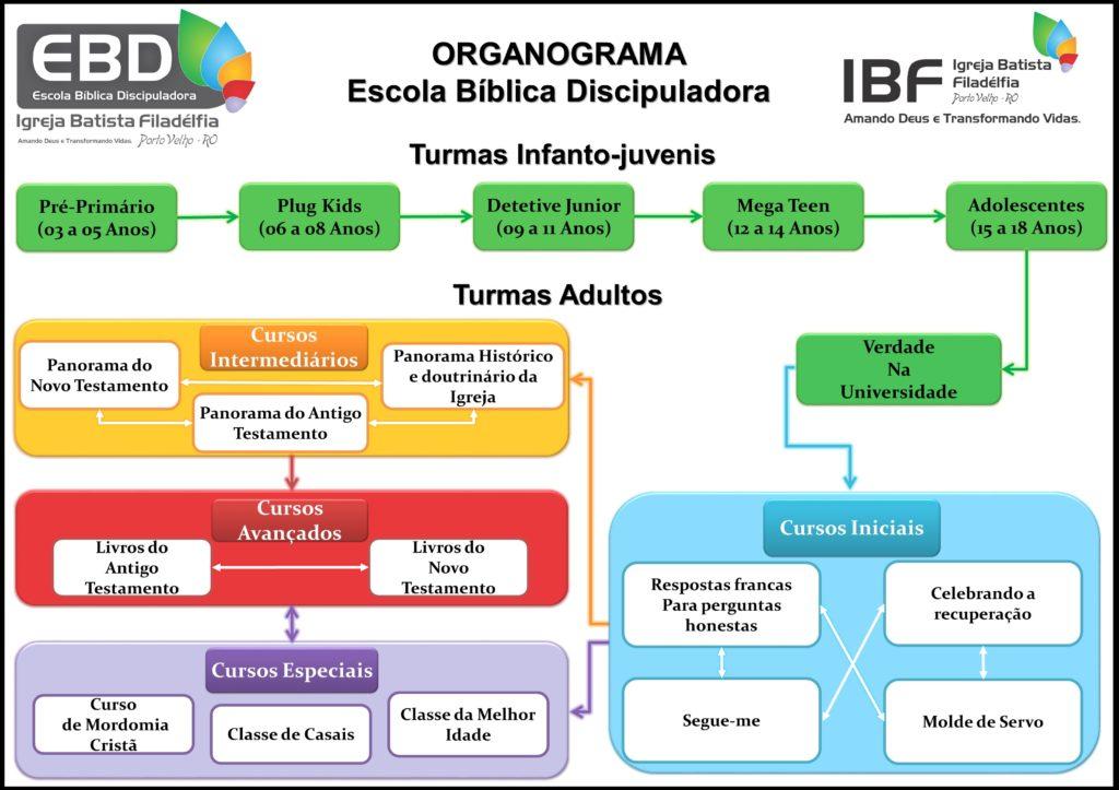 organograma e avisos